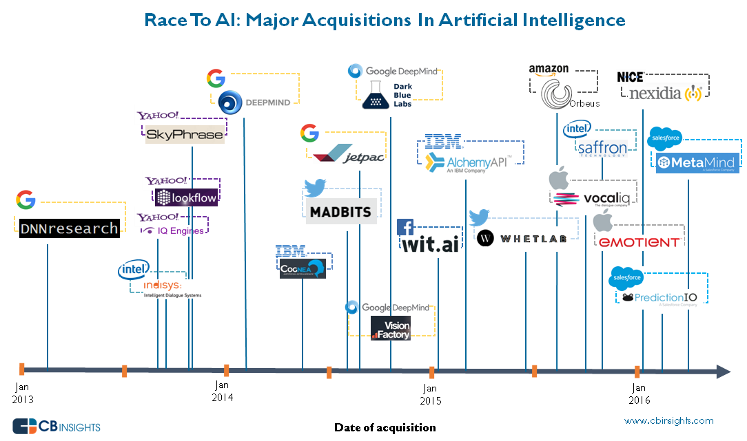 Image, language and text recognition drives AIacquisitions