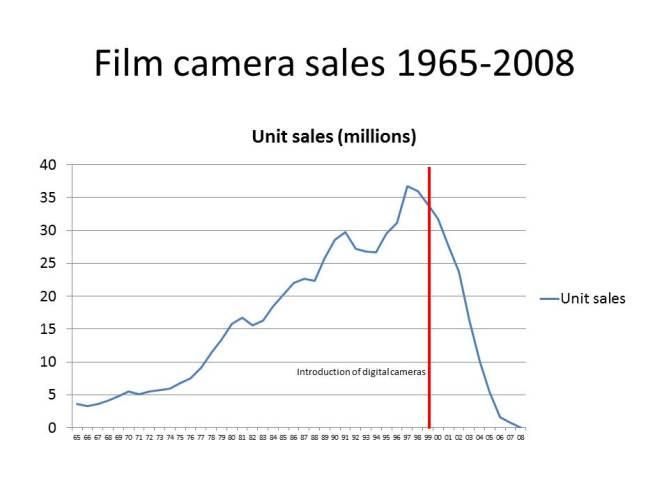 film-camera-sales-1965-2008