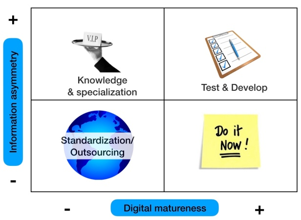 Digital-services-quadrant